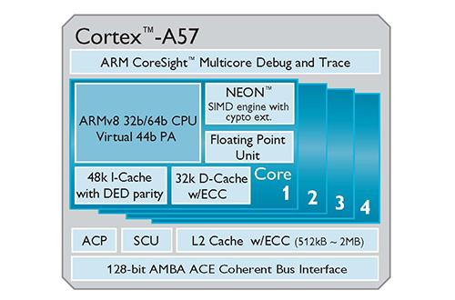 提前完成目标 ARM、台积电宣布A57流片成功