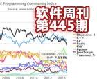 最新TIOBE编程语言榜:Java/C++跌至最低点 软件周刊第445期