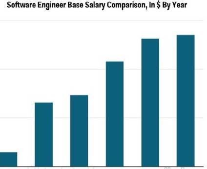 Quartz调查统计:12大编程语言收入排行榜