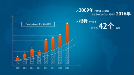DevOpsDays中国首秀来了 五大亮点抢先看