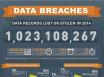 数据泄漏统计