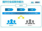 金融共享平台