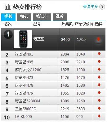 2020淘宝热销排行榜_淘宝最热卖手机排行榜TOP10 最受青睐的品牌竟是它