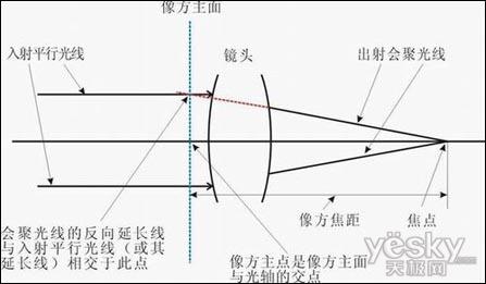 焦距是什么意思,焦距与拍摄距离的关系