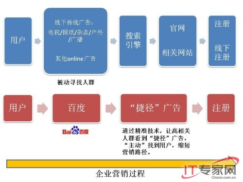 """百度网络营销产品""""捷径""""助潮网络精准搜索"""