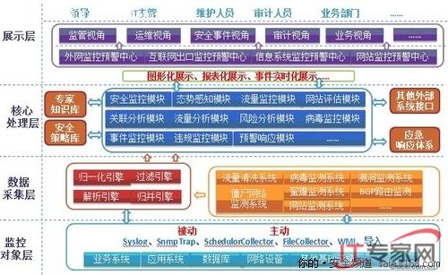 管理体制和运行机制