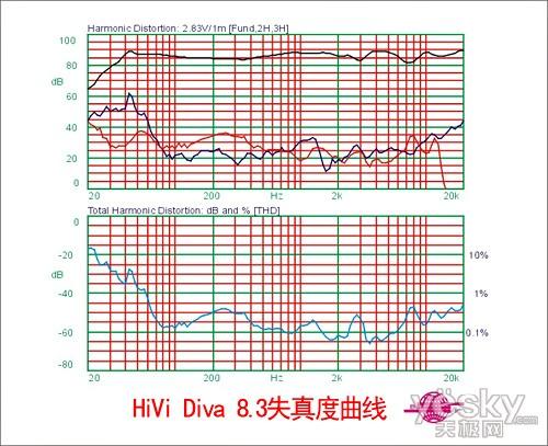 尖端落地箱新秀-HiVi Diva 8.3电声解析