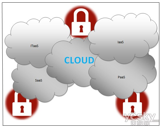 http://i1-news.softpedia-static.com/images/news2/NCSU-Researchers-Claim-Breakthrough-in-Cloud-Security-2.jpg