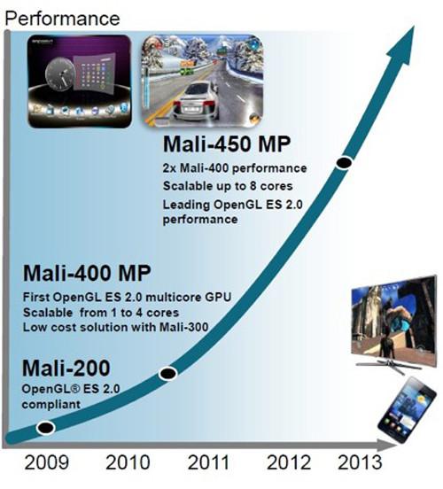 3D性能全面提升 Mali-450图形处理器曝光