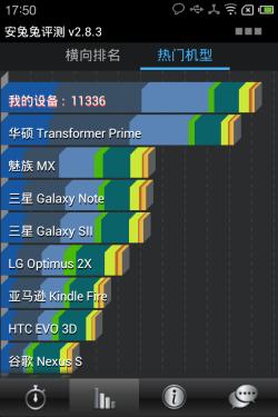 4核手机性能排行大全_手机象限测试的分数为3949分,横向排名同样是接近