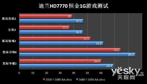 畅玩9月游戏大作 迪兰HD7770恒金降至999元