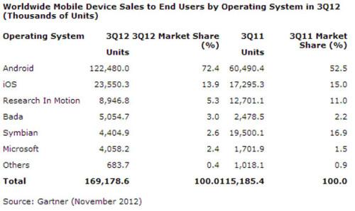 智能手机全球增长 Android份额高达72.4%