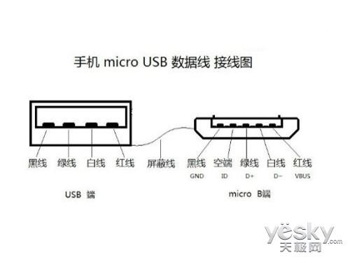 microUSB标准数据接口技术示意   诚然,相比之下目前主流的microUSB标准数据接口则略显人性化不足,但其中也依旧大有学问。由于智能手机产品主板设计各有不同,microUSB标准数据接口位置也各不相同。机身底部、机身顶部到机身两侧,究竟何种位置才是最为人性化的细节设计呢?microUSB标准数据接口被功能所限,其在智能手机产品方面的运用仅限于充电与数据传输两项功能。日常使用环境中无论充电还是数据传输,自然无需多加考虑microUSB标准数据接口位置。