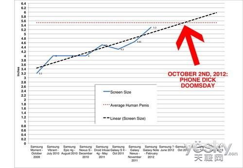 浅谈消费者对于手机屏幕尺寸的选购误区
