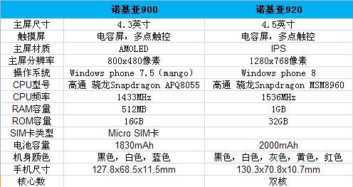 Lumia 900 VS Lumia 920 两代WP旗舰如何选