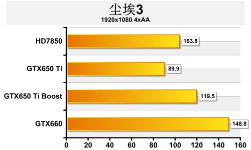 进化 延续 一页看懂GTX650 Ti Boost