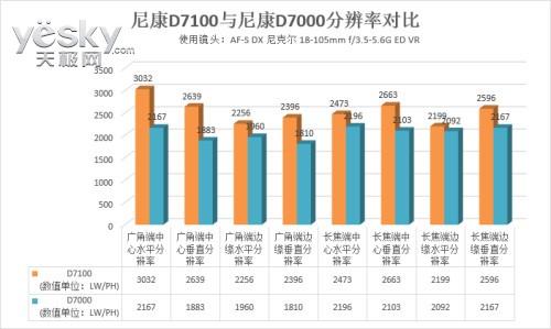 江山代有才人出 尼康DX格式D7100解析评测