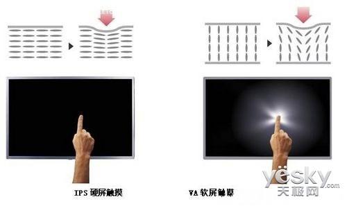 IPS遇到LED 显示器面板热点技术深度解析