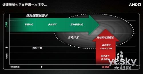HSA架构与hUMA技术披露 AMD技术沟通会小记