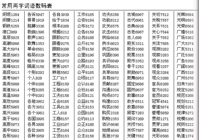 汉谷快速输入法词语数码速查截图3