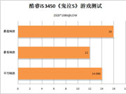 酷睿i5 3450鬼泣5测试