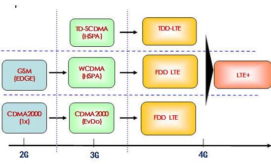 移动通信技术图片