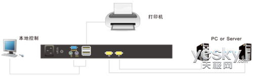 围观 秦安LCD KVM切换器可外接打印机了