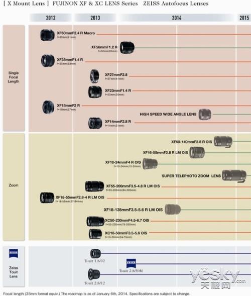 CES 2014:富士更新无反镜头产品路线图