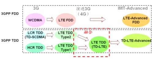 4G百科:LTE-FDD和LTE-TDD的区别