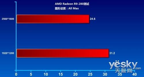 中端游戏玩家必备!AMD R9-280显卡性能测试