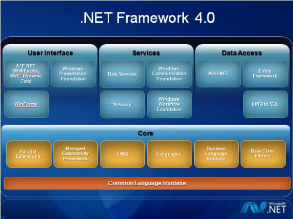 net framework 4.0 正式版 4.0.30319.1