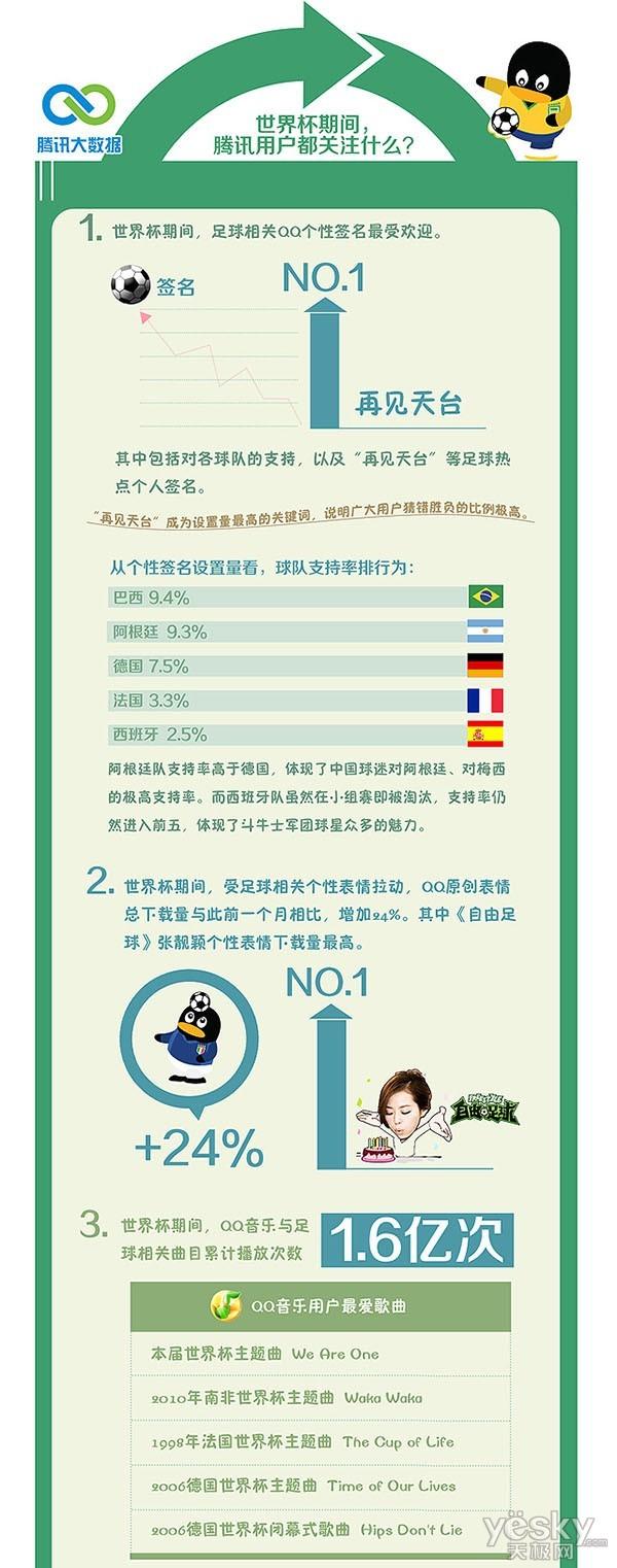 腾讯大数据综合全网数据力推数说世界杯