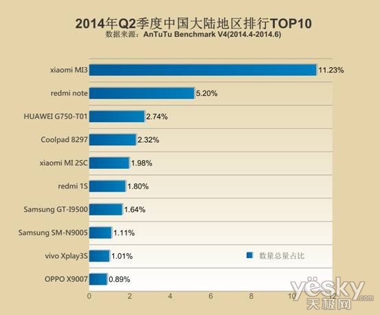 Top Phone 2014第二季度全球智能手机排行