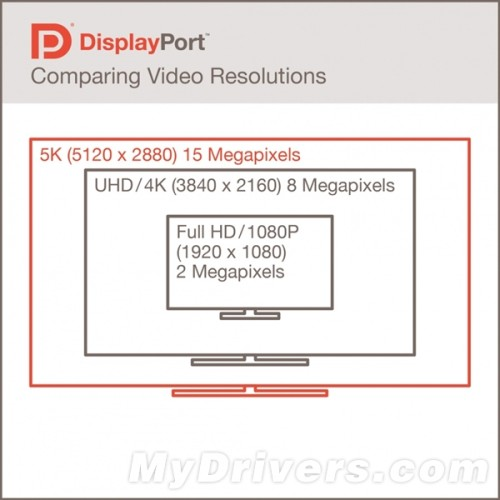 总带宽提升 DisplayPort 1.3标准发布