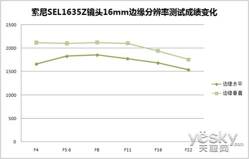 体验视觉冲击 索尼SEL1635Z镜头性能评测