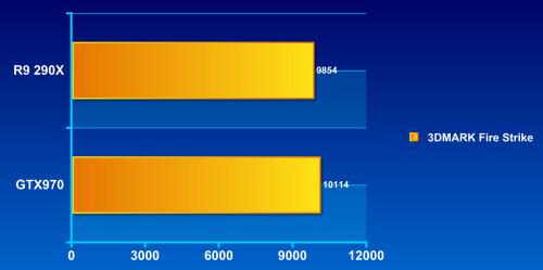 游戏性能哪家强?GTX970详细对比R9 290X