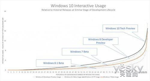 微软Win10预览版内测项目注册用户超过150万