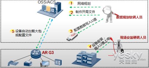 打造高效智能可靠企业网络华为AR3260路由器