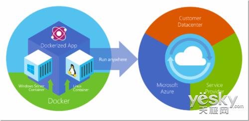 微软Azure首次提供针对Linux的Docker映像