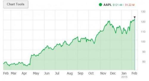 市值首破7000亿美元 苹果股价涨1.92 创新高图片 18594 500x273