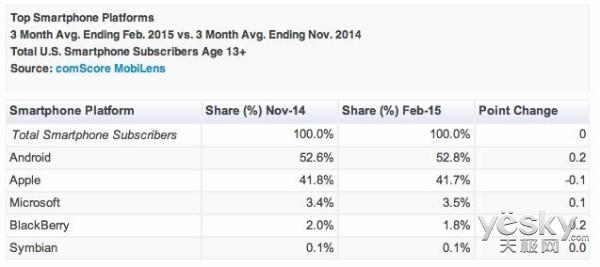 美国苹果领跑智能手机市场 安卓份额达52.8%