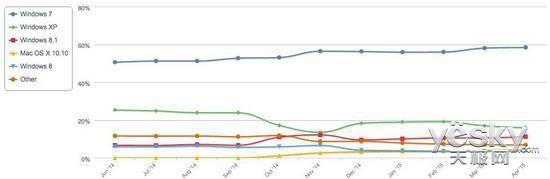 WindowsXP份额下滑 Windows7市场份额仍增长