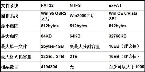 为什么有些安卓手机无法存储大于2GB的文件