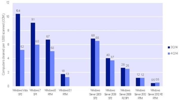 微软数据显示 系统版本越新就越安全
