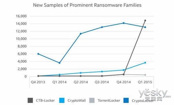 2015年Q1勒索程序与Flash恶意攻击增长迅速_天极yesky软件频道