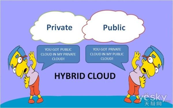 公有云与私有云到底哪个更经济?