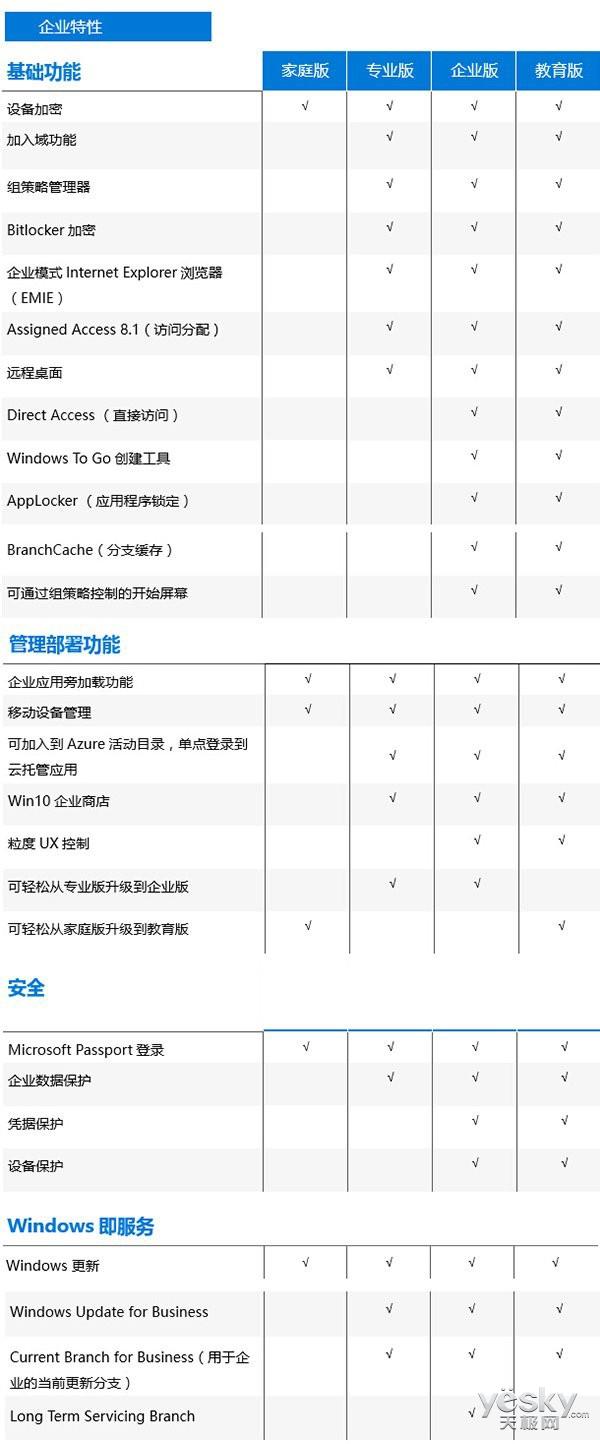 Win7和8.1各版免费升级Win10正式版分类导航