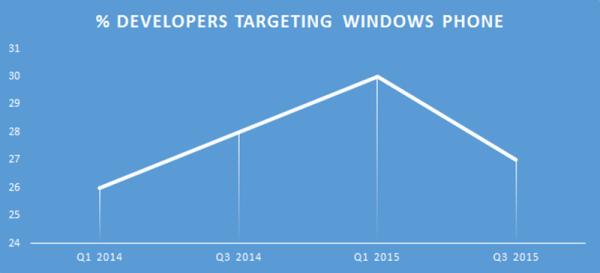 最新报告显示Win10正在吸引大量移动开发者