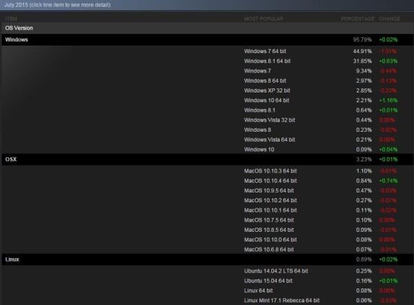 初露锋芒 Steam平台Win10份额超Mac和Linux