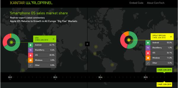 WP欧洲市场份额增长 中国/日本市场表现糟糕